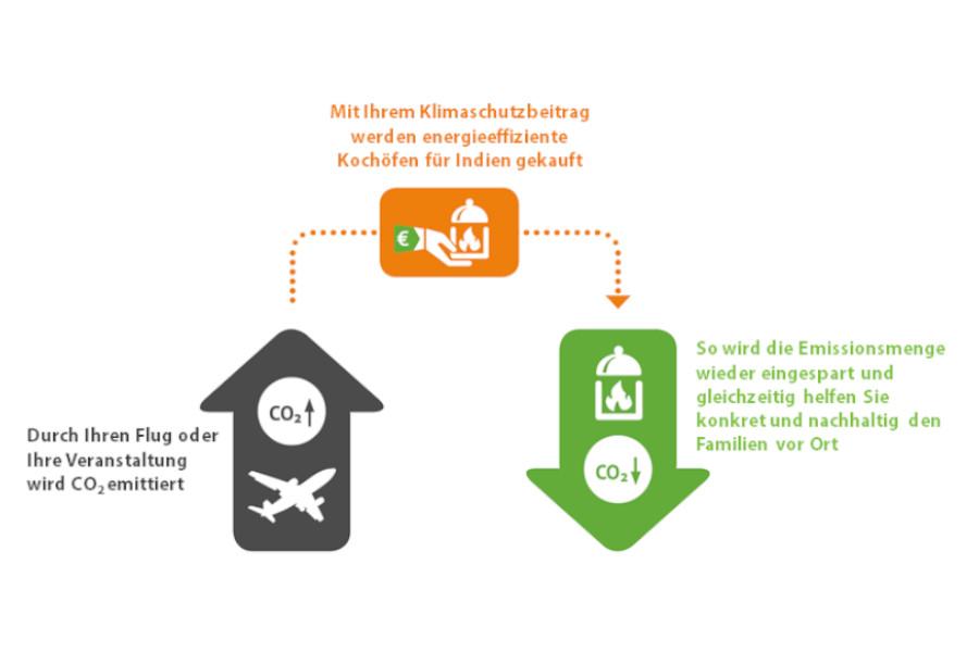 Grafik CO2 Kompensation